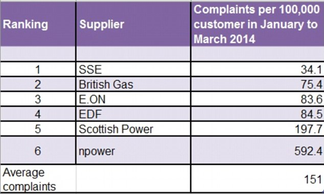 Rankings: Npower received considerably more complaints than any other energy supplier, according to Citizens Advice