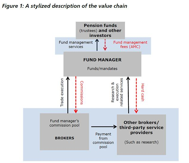 Who charges and for what? FCA illustrates how payments are passed between investors, fund managers, brokers and other parties