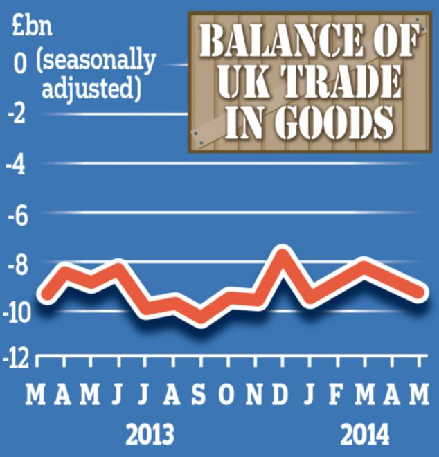 UK Trade: Disappointing figures highlight the fragile nature of the economic recovery and come two days after the ONS reported a surprise 1.3 per cent slump in factory output in May