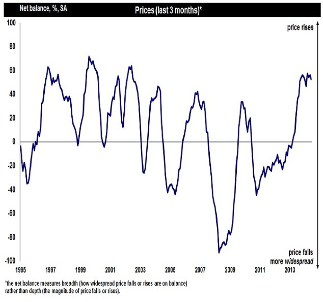 Tailing off: RICS report suggests that momentum may have begun to plateau (Source: RICS)