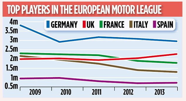 Top players in the European motor league