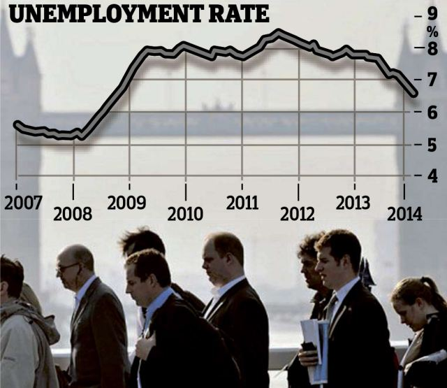 Unemployment Rate: The number jumped from 1.6million or 5.2 per cent in early 2008 to a peak of 8.4 per cent or nearly 2.7million in late 2011