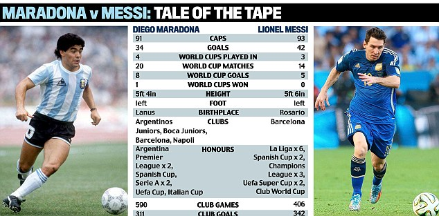 Tale of the tape: Messi failed top do what Diego Maradona achieved... win the World Cup single-handedly