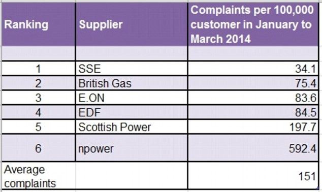 Rankings: Npower received considerably more complaints than any other energy supplier, according to Citizens AdviceRead more: http://www.dailymail.co.uk/money/bills/article-2687165/Complaints-Npower-Scottish-Power-double-thousands-customers-face-incorrect-missing-bills.html#ixzz37Qg0R000Follow us: @MailOnline on Twitter | DailyMail on Facebook
