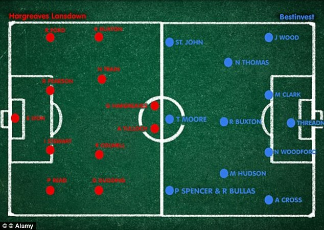 Tactics: This is how the Hargreaves and Bestinvest teams lined up