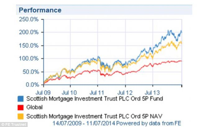 High growth winner: Scottish Mortgage has outstripped performance of its benchmark, the FTSE All World Index