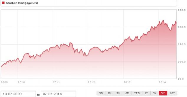 Stock watch: Scottish Mortgage shares have made strong gains over the past five years (Source: AIC using Morningstar)