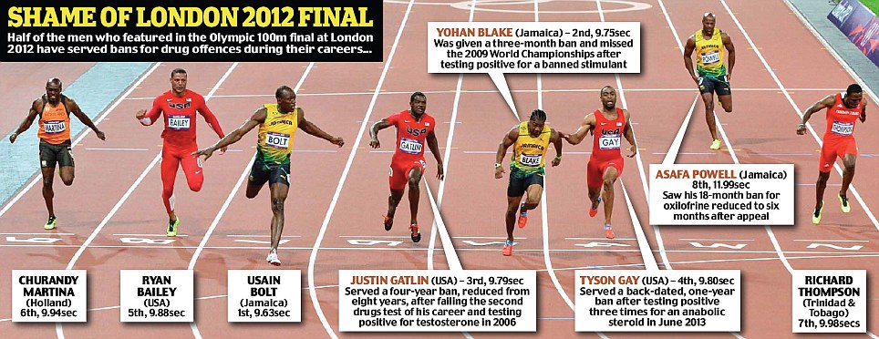 Astonoshing: Half the men who competed in the 2012 Olympics 100m final have served bans for drug offences