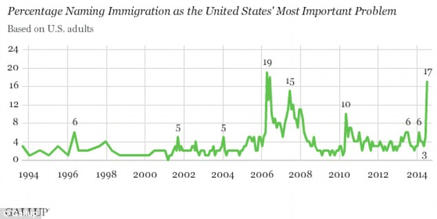 One in six Americans now say 'illegal aliens' are the most important U.S. problem, judging from the language Gallup used in its telephone surveys of more than 1,000 adults
