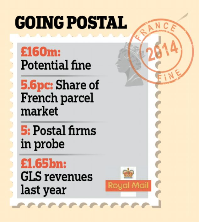 Royal mail: The investigation is believed to centre on allegations that several parcels firms colluded to drive up prices