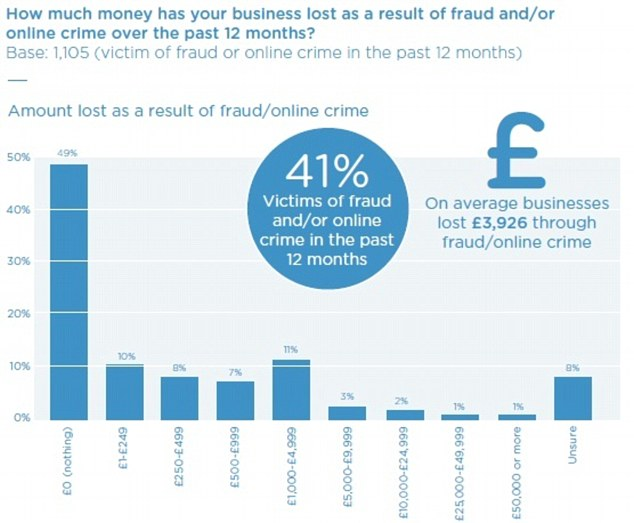 Real threat: The FSB shows that many SMEs are falling victim to growing cyber fraud trend
