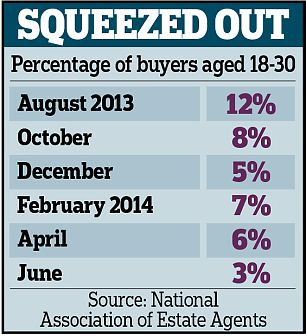 The percentage of young buyers has steadily declined since last summer