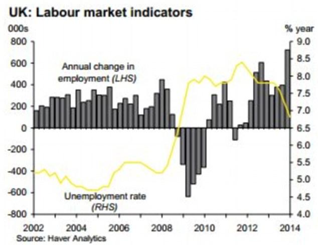 Labour market: Unemployment is back at 2008 levels (Source: EY)