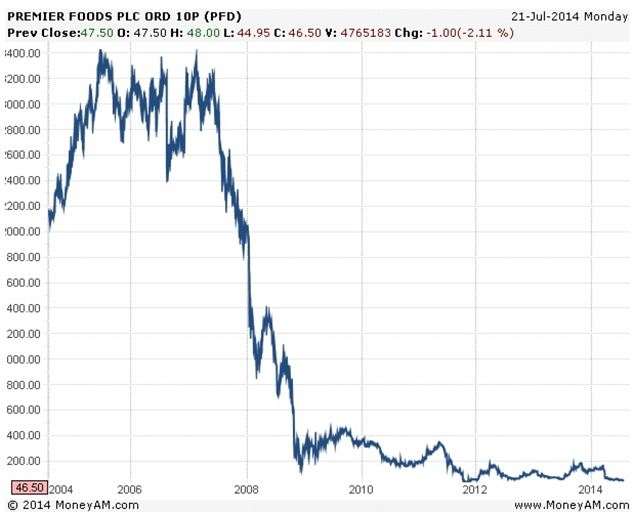 Stock watch: Premier shares have failed to recover since the financial crisis
