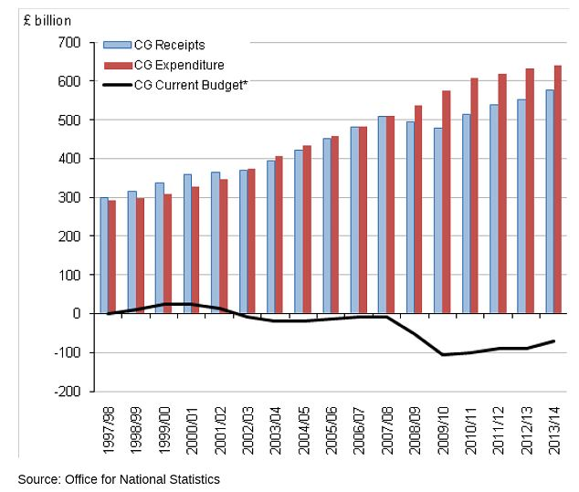 Central government current budget, receipts and expenditure by financial year