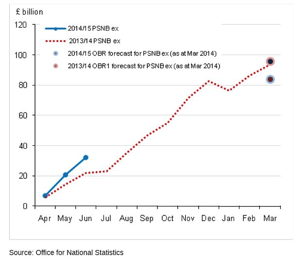 Cumulative public sector net borrowing by month excluding the temporary effects of financial intervention