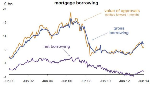 Mortgages: Gross mortgage borrowing of £11.2 billion was 24 per cent higher than in June last year