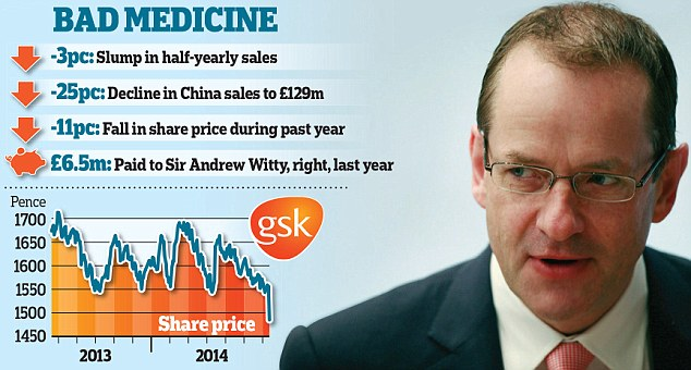 Sickly sales outlook for troubled Glaxo
