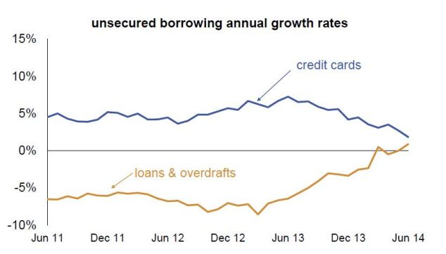 Borrowing: BBA found unsecured borrowing grew by 1.3 per cent over the past year