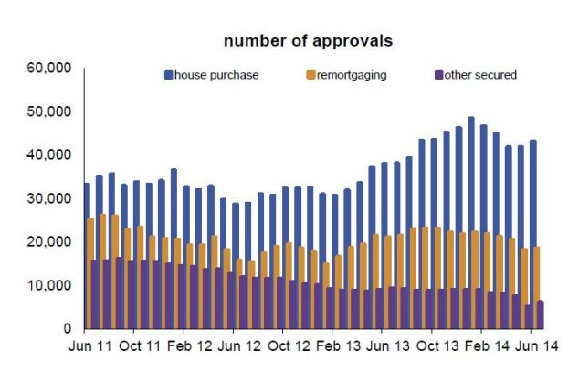 Approvals: Having declined during the early months of 2014 mortgage approvals were up in June