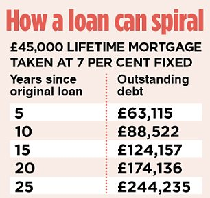 How a loan can spiral