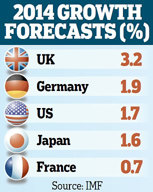 2014 growth forecasts