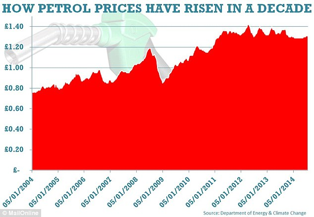 The cost of filling up has almost doubled in a decade, with average prices of around 80p per litre in July 2004