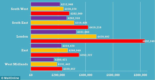 Labour claims that on current trends, average house prices in the UK will hit £358,834, and top £832,240 by 2020