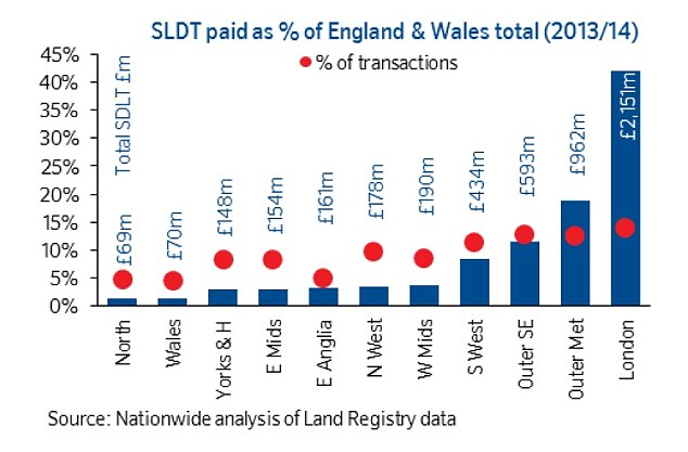 Regional differences: Around 42 per cent of stamp duty was paid in the capital, where only 15 per cent of transactions took place