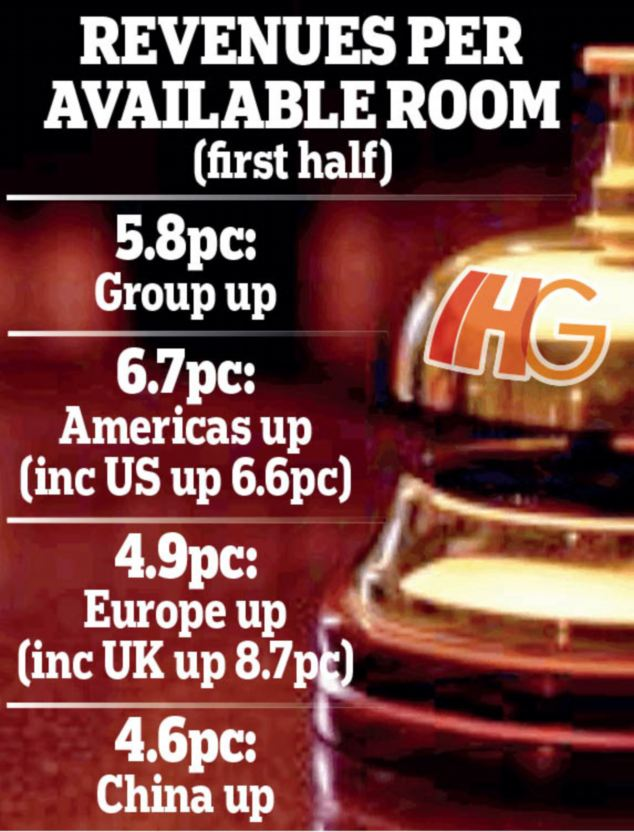 Rooms: Revenues per available room were up 5.8 per cent with the US, its biggest market, up 6.6 per cent and the UK up 8.7 per cent