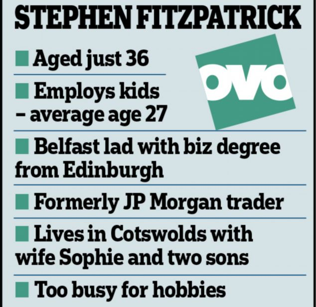 Who is Mr Fitzpatrick: He graduated from Edinburgh University with a degree in business and finance