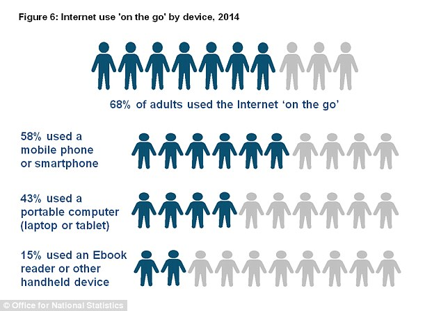 Mobile internet: The use of internet 'on the go' has more than doubled since 2010, the ONS said