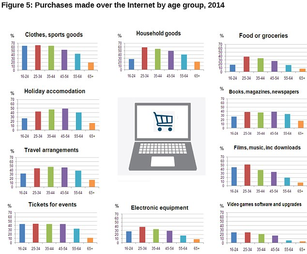 Online shopping: Clothes were the most popular goods bought online this year (Source: ONS)
