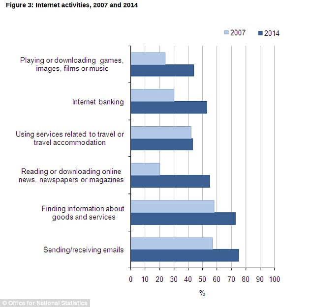 Online activities: Reading news online saw the biggest increase, followed by internet banking and playing or downloading films, music or games