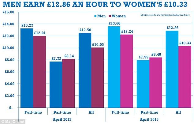 The gender pay gap widened from 19.6 per cent in 2012 to 19.7 per cent i 2013, according to the Office for National Statistics
