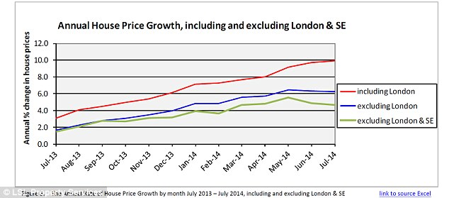 Disparity: The chart shows that London continues to be the biggest drive in house price rises