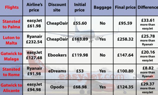 Revealed: A table showing some of the 'discount' travel deals that can end up costing passengers more. Service fees, taxes and cost of hold luggage all contribute to the price hike