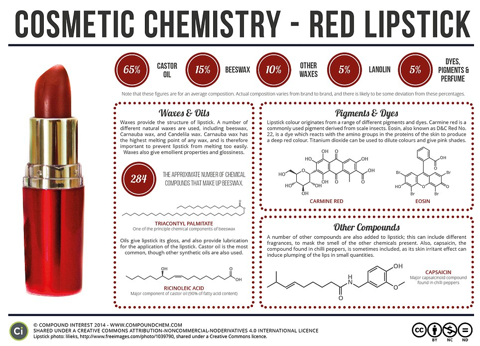 Chemistry teacher Andy Brunning has revealed the strange chemicals that go into lipstick, including insects and chilli, which plumps up the lips. He says that while brands tweak their recipes, all lipsticks are made of oil, wax and pigments or dyes (as shown above)