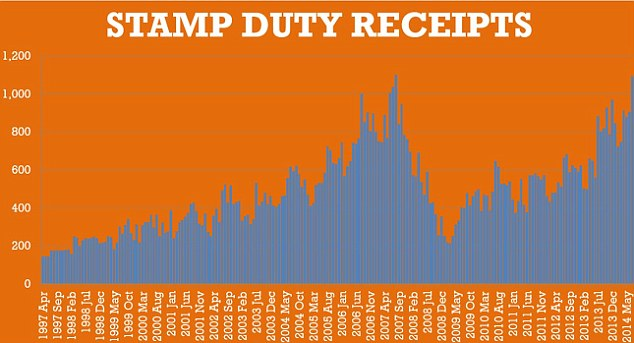 Rising tide: How George Osborne has followed Gordon Brown's lead and cashed in on high house prices with stamp duty.
