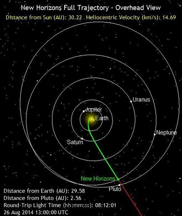 Next Stop Pluto! Nasa Spacecraft Crosses Neptune's Orbit