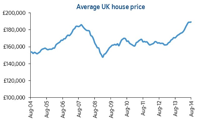 On the rise: The average UK house price hit an all-time high of £189,306 this month, Nationwide said
