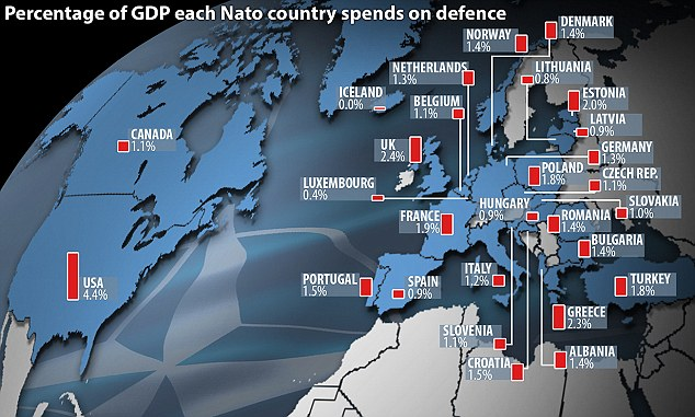 Nato is a military alliance in which each state guarantees to come to the defence of any state attacked, but relies heavily on US spending