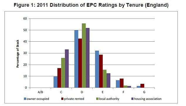 Energy efficiency: According to DECC statistics, private rented homes are more likely to fall in the F or G efficiency category