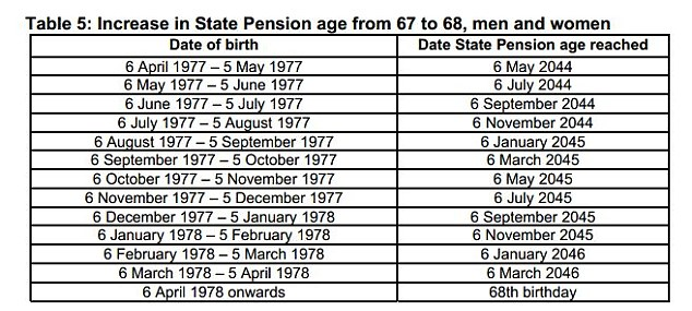 Above 67: This table gives only indicative dates as it depends if the government has made any changes