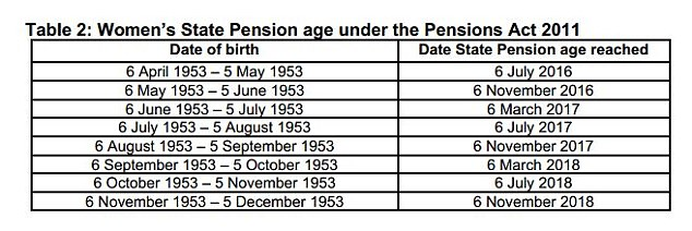 Changes: Women will see the state pension age move to 65 by 2018