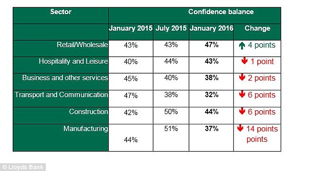 Decline: Only the retail sector saw confidence increase, while manufacturing experienced a significant drop