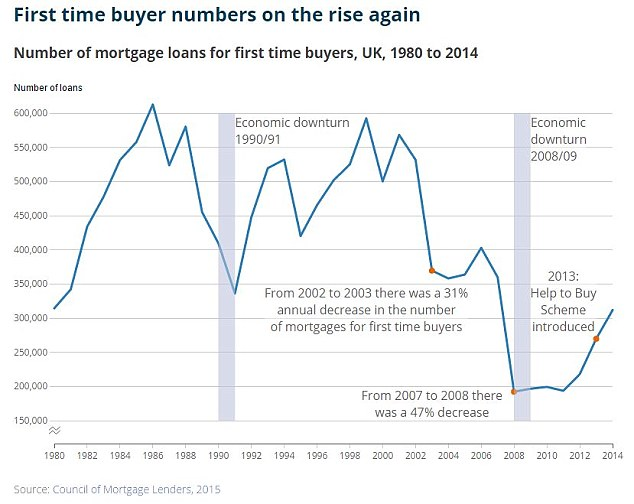 On the up: The number of first-time buyers has grown in recent years, but are still a long way down from pre-recession figures