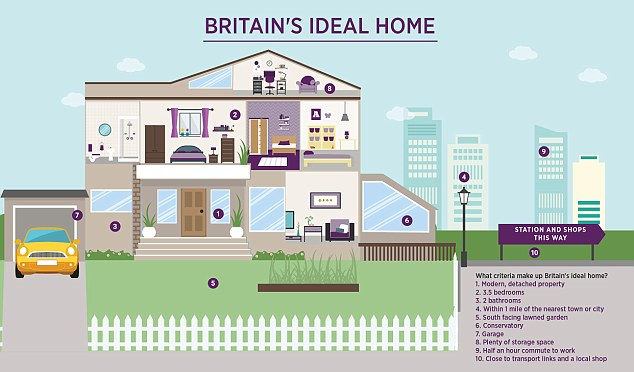 Britons Look For Three Bedroom Homes For Sale With Two