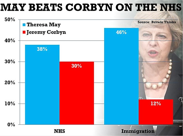 A new poll reveals Theresa May is more trusted than Jeremy Corbyn on the issues most important to the public including even the NHS - usually a core issue for Labour
