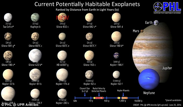 Pictured is the Habitable Exoplanets Catalog now has 23 objects of interest including Gliese 832c, the closest to Earth of the top three most Earth-like worlds in the catalog